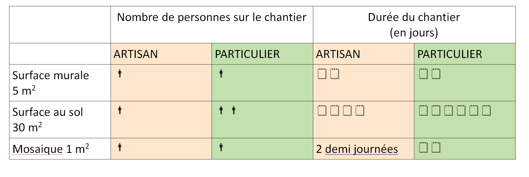 Guide d'estimation du temps du chantier :