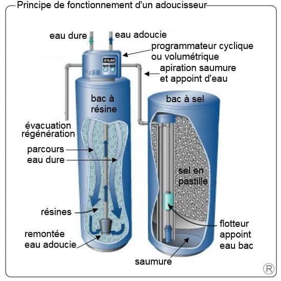 L'ADOUCISSEUR AU SEL/RÉSINE