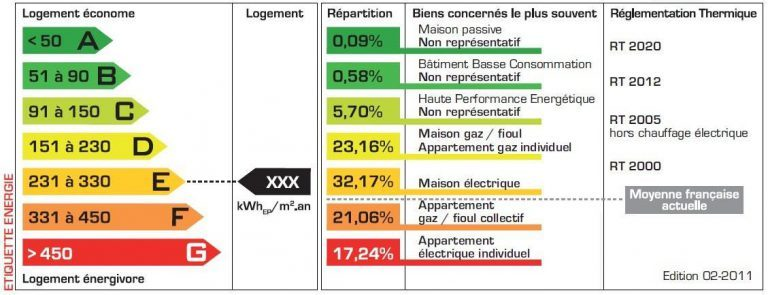 Diagnostic de Performances Énergétique (DPE)