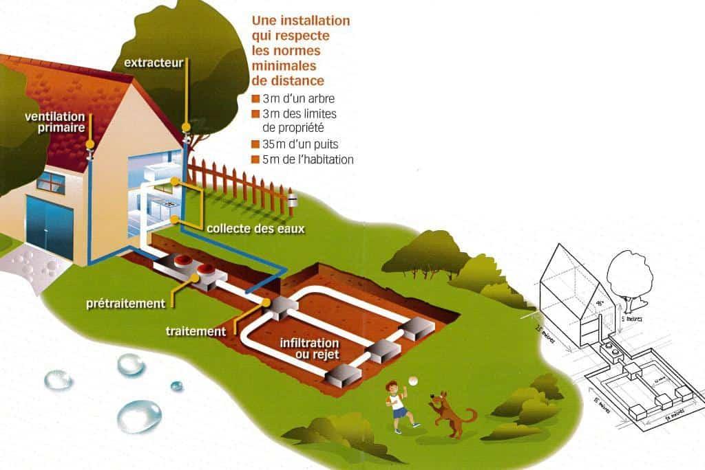 ANC (C) Pure Environnement