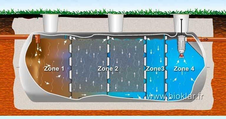 Microstation épuration Bioklar