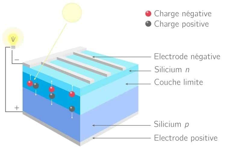solaire photovoltaique (c) kartable