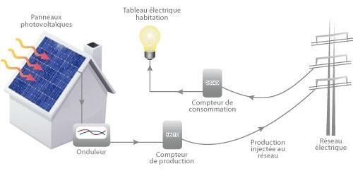 vendre solaire (c) projet solaire Drome